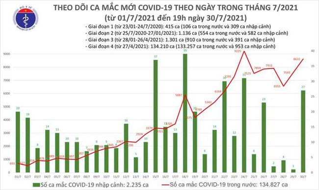 Ngày 30/7, Việt Nam ghi nhận 8.649 ca mắc COVID-19, TP.HCM có 4.282 ca - Ảnh 1.