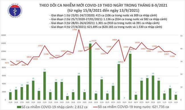 Ngày 13/9, Việt Nam ghi nhận 11.172 ca mắc mới COVID-19 - Ảnh 1.