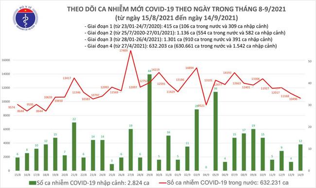 Ngày 14/9, Việt Nam ghi nhận 10.508 ca mắc mới COVID-19 - Ảnh 1.