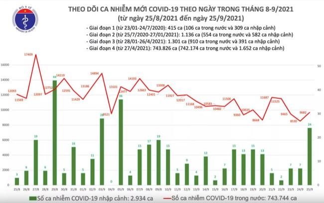 Ngày 25/9, Việt Nam ghi nhận 9.706 ca mắc COVID-19 mới - Ảnh 1.