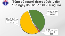 Chiều 5/5, Việt Nam ghi nhận 26 ca mắc mới COVID-19, có 18 ca trong nước