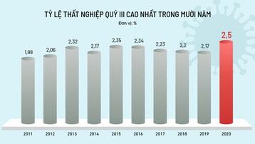 Covid-19 khiến hơn 21 triệu người giảm thu nhập
