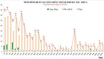 Ngày 12/10, Hà Nội có 7 ca mắc mới, đều đã được cách ly