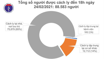 Chiều 24/2, 9 ca mắc mới COVID-19 ở Hải Dương
