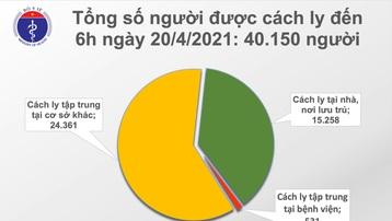 Sáng 20/4, Việt Nam không có ca mắc mới COVID-19