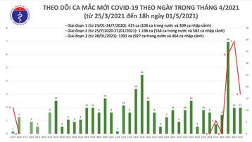 Chiều 1/5, Việt Nam thêm 14 ca mắc COVID-19, trong đó có 3 ca trong nước tại Hà Nam