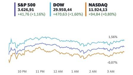 Hứng khởi trước thông tin về vắc-xin, Dow Jones tăng gần 500 điểm và chạm đỉnh mới