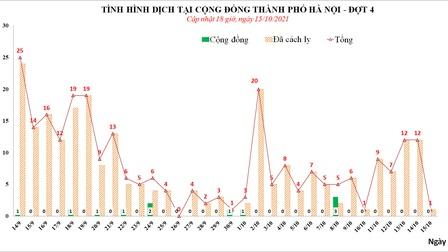 Ngày 15/10, Hà Nội ghi nhận thêm 1 ca mắc Covid-19