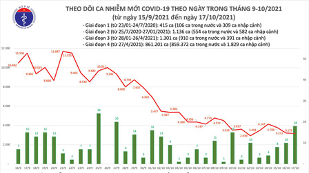 Ngày 17/10, cả nước có 3.193 ca mắc COVID-19