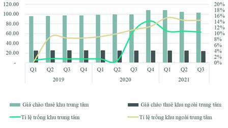 Giá thuê xuống dốc, loạt mặt bằng ở Hà Nội có tỷ lệ 'ế' cao