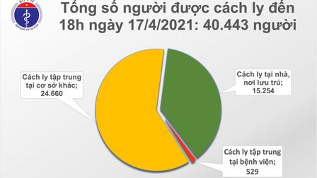 Chiều 17/4, Việt Nam có thêm 8 ca mắc mới COVID-19