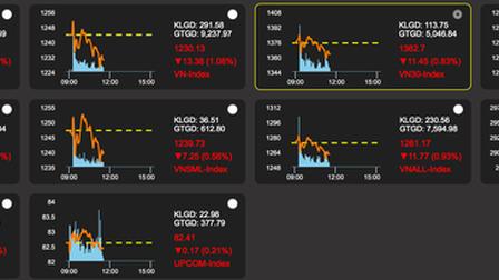 VN-Index bất ngờ đảo chiều tăng gần 30 điểm