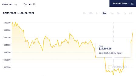 Giá Bitcoin bật tăng mạnh