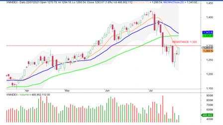 Đà hồi phục của thị trường sẽ gặp cản trở khi lượng cung gia tăng từ cổ phiếu 'bắt đáy'