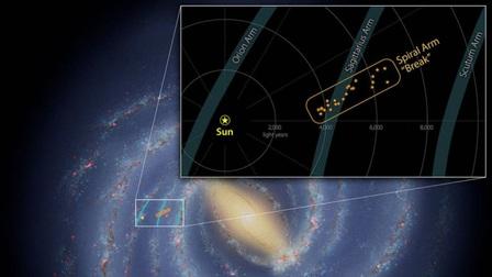 Phát hiện dải Ngân Hà có 'điểm gãy' khác thường dài 3.000 năm ánh sáng